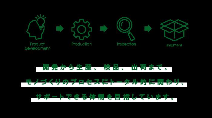 開発から生産、検品、出荷まで。モノづくりのプロセスにトータル的に関わり、サポートできる体制を目指しています。